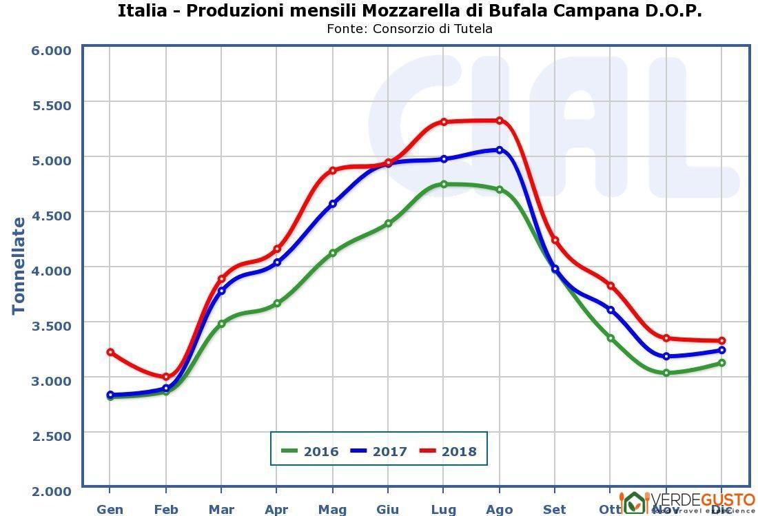 Produzione mensile mozzarella di bufala